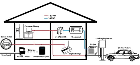 HomePlug supports networking via a homes existing electrical wiring