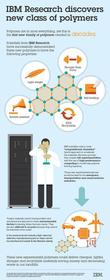 Infographic explaining the new polymer discovered by IBM (Image: IBM)