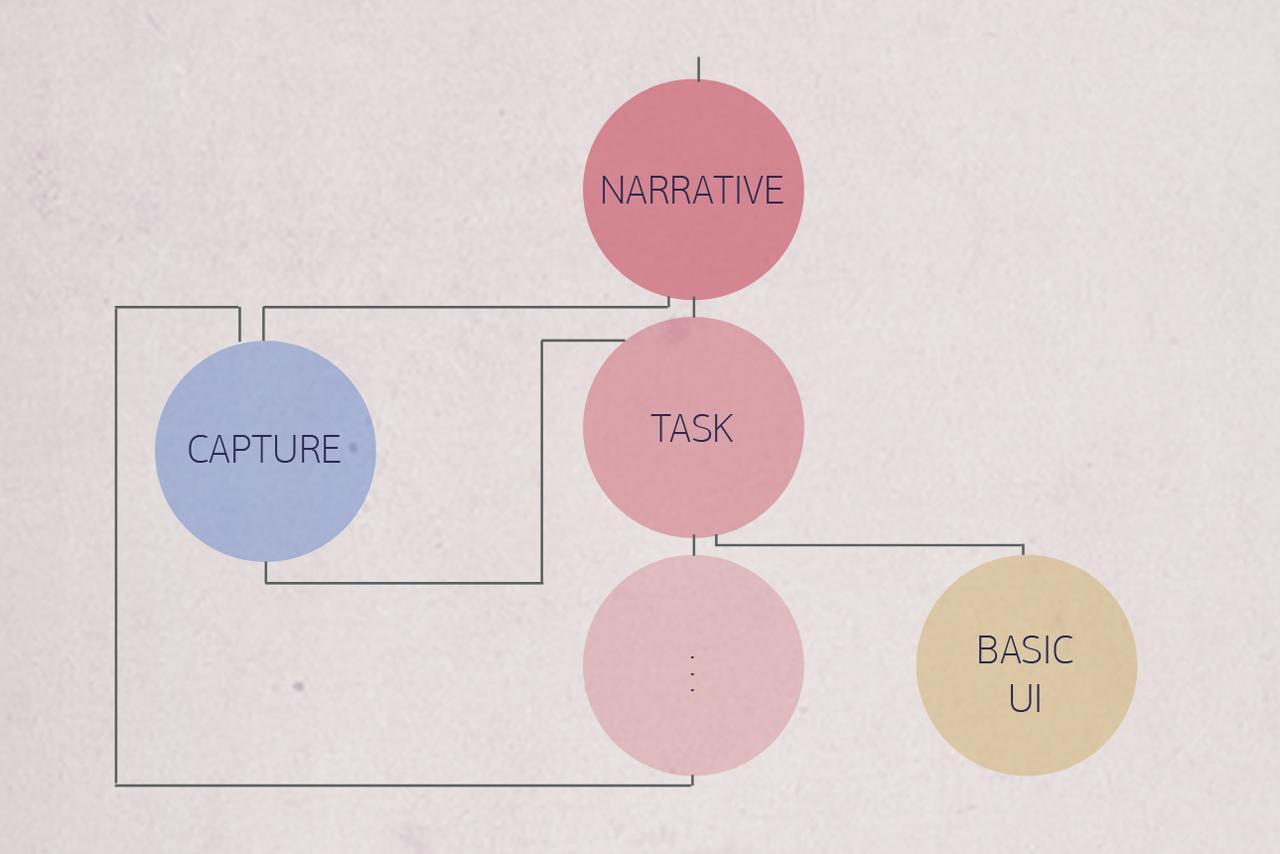A diagram depicting Rimino's operating system