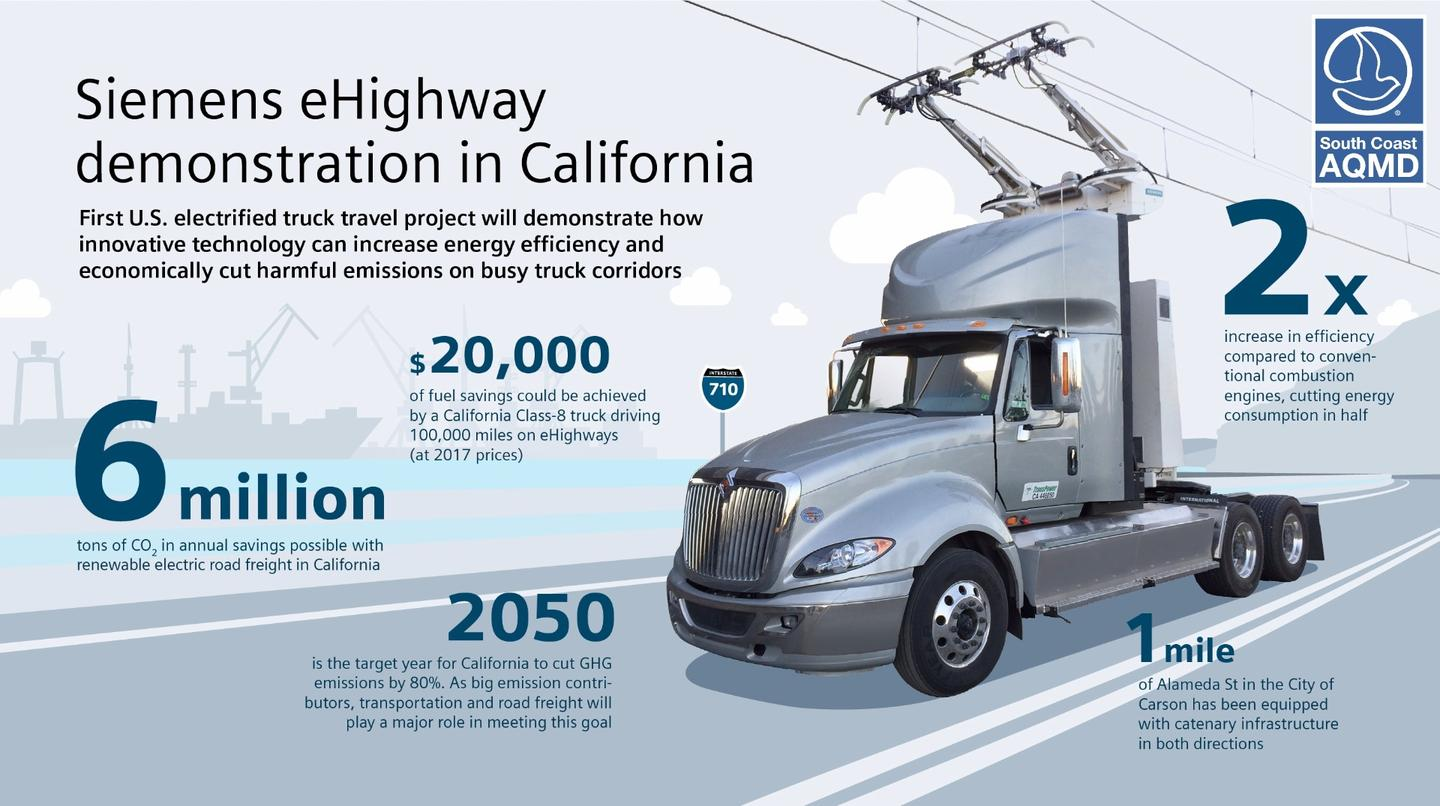 Overview of the Californian eHighway project