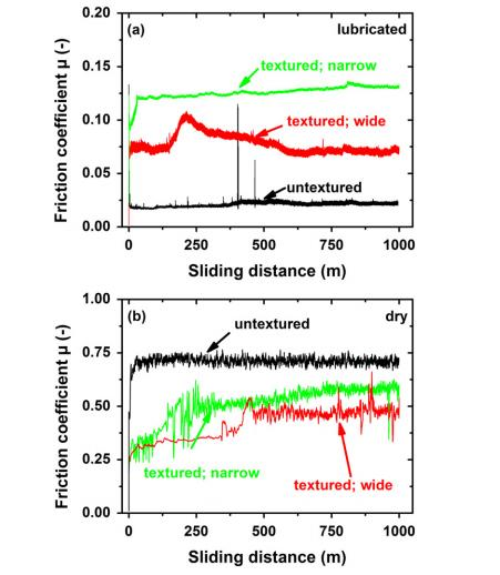 Graphed results for friction over distance of surfaces in lubricated and unlubricated environments