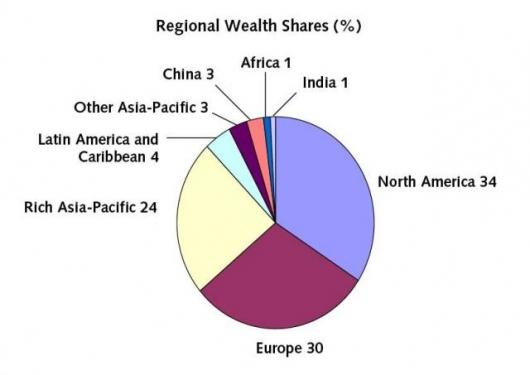 Figure 2: Regional Wealth Shares