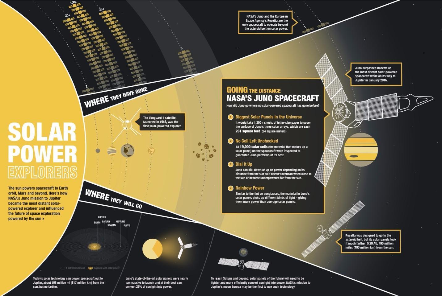 Inforgraphic explaining Juno's solar panels