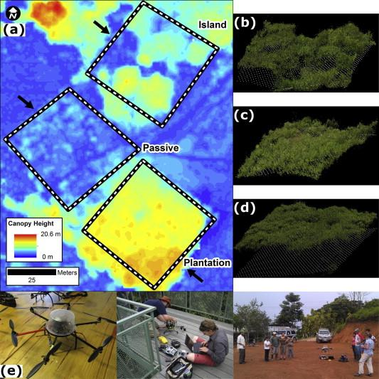 Image (a) shows Ecosynth canopy height maps, while images (b), (c), and (d) show 3D point clouds for the same data, and the photos at the bottom show one of the hexacopter drones used in the study