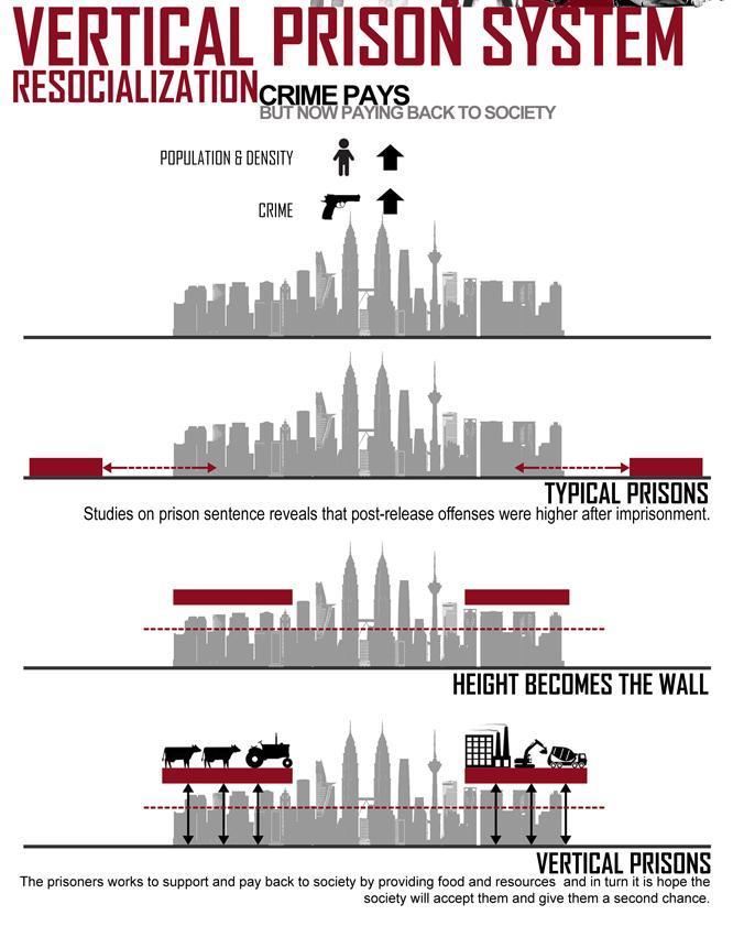 The Vertical Prison concept