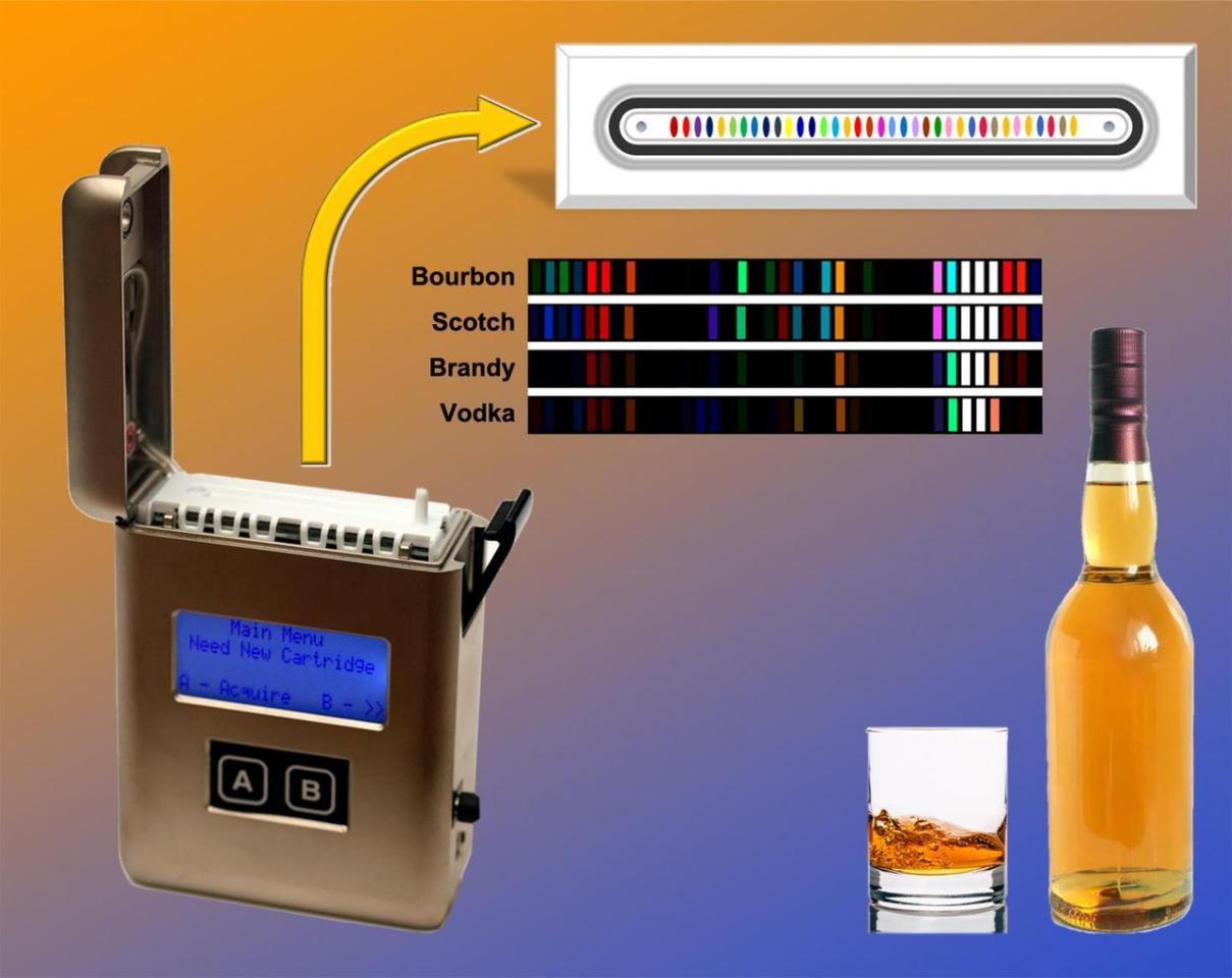 When exposed to the vapours given off by a liquor sample, an array of 36 dyes within the device's sensor change color