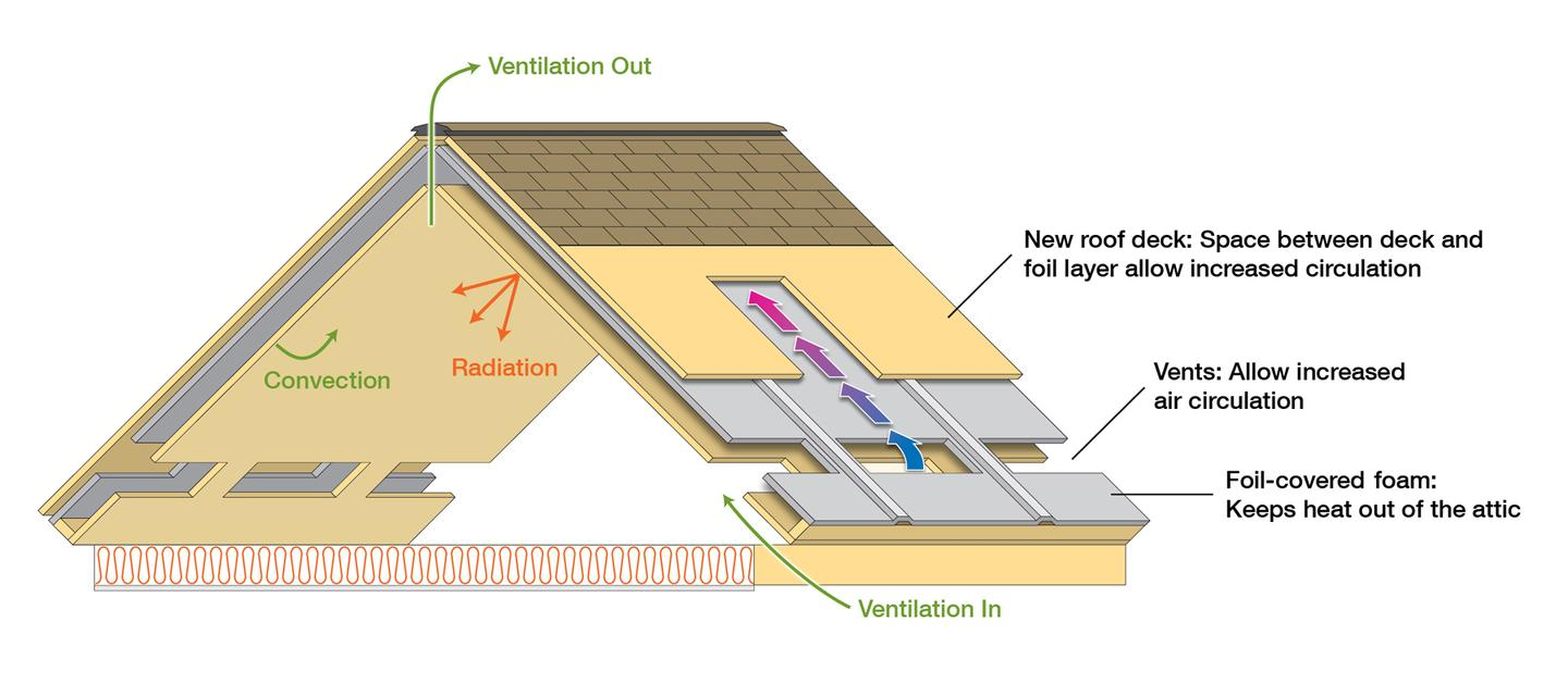 The new roof system that ORNL says improves the efficiency of heating in winter and cooling in summer