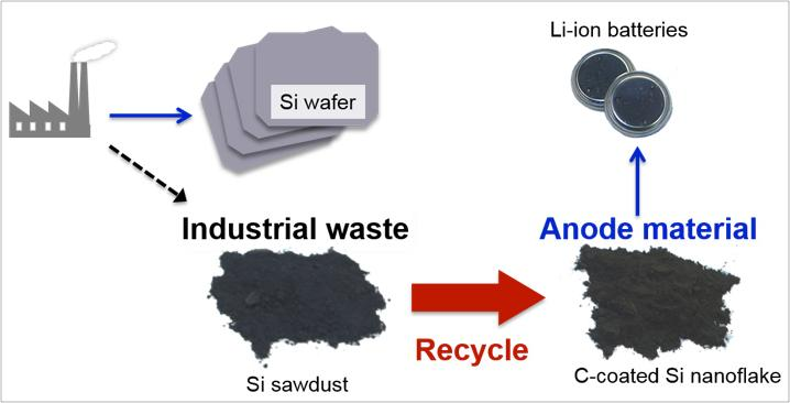 A diagram of the recycling process