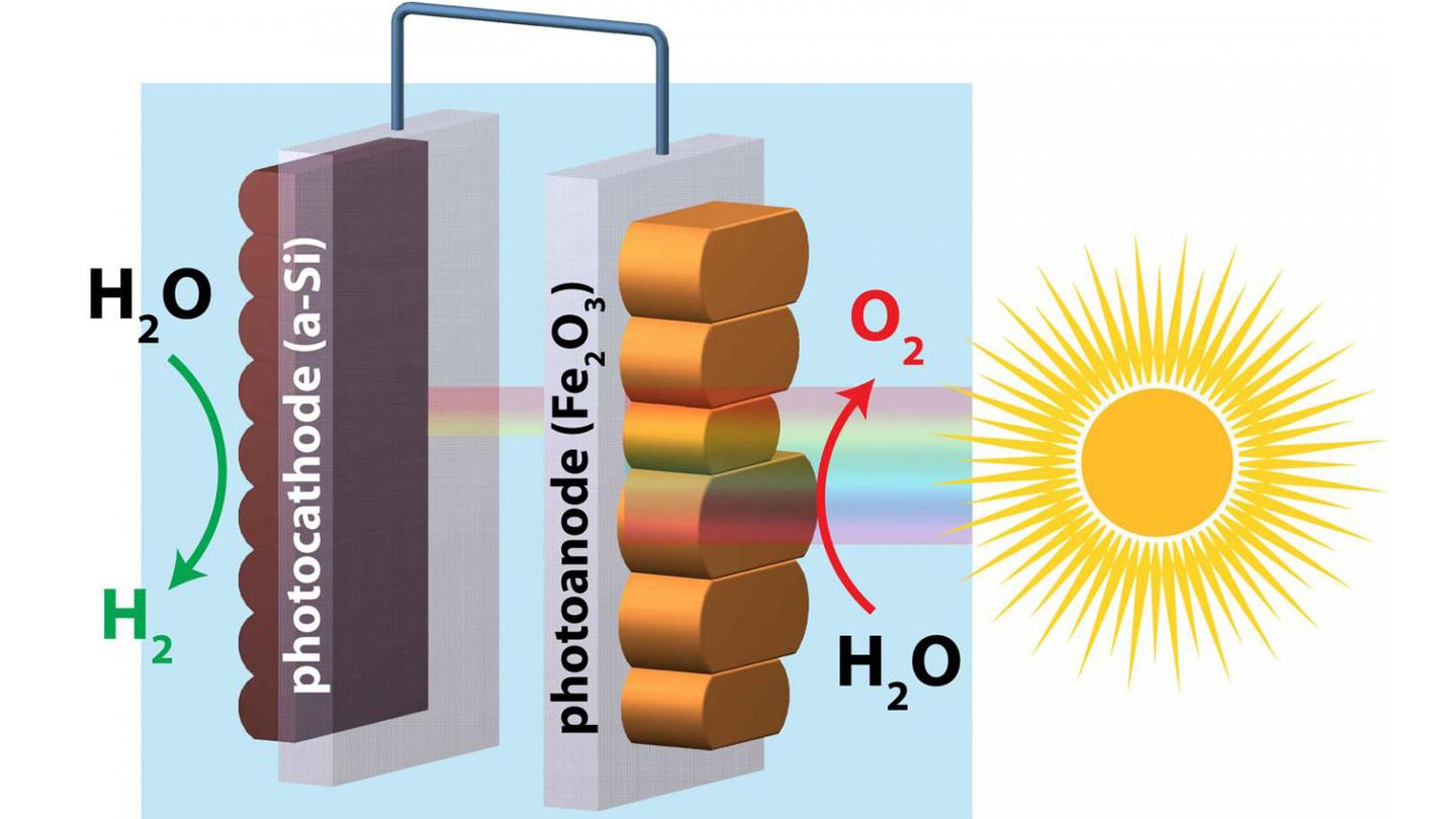 "By smoothing the surface of hematite, a team of researchers achieved ""unassisted"" water splitting using the abundant rust-like mineral hermatite and silicon to capture and store solar energy within hydrogen gas"