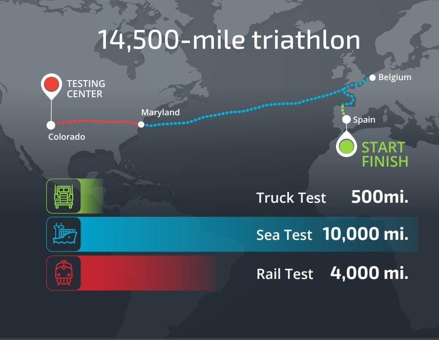 Sandia National Laboratories researchers and partners recently completed a 14,500-mile triathlon-like test to gather data on the stresses spent nuclear fuel experiences during transportation
