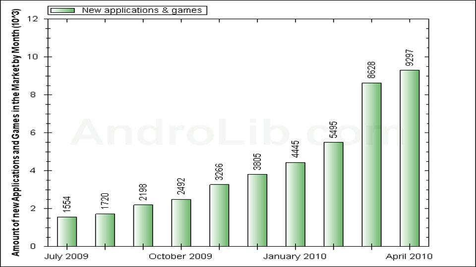 The number of new applications being added each month should broach 10,000 soon source: Androlib