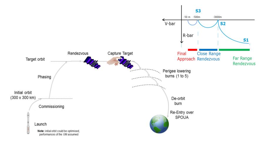 Outline of a space debris clean-up mission (Image: ESA