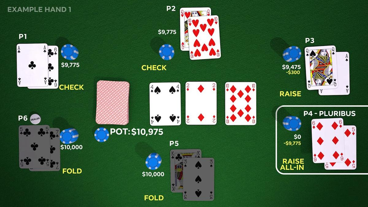 An example hand from the game showing the AI system (Pluribus) bluffing five professional players