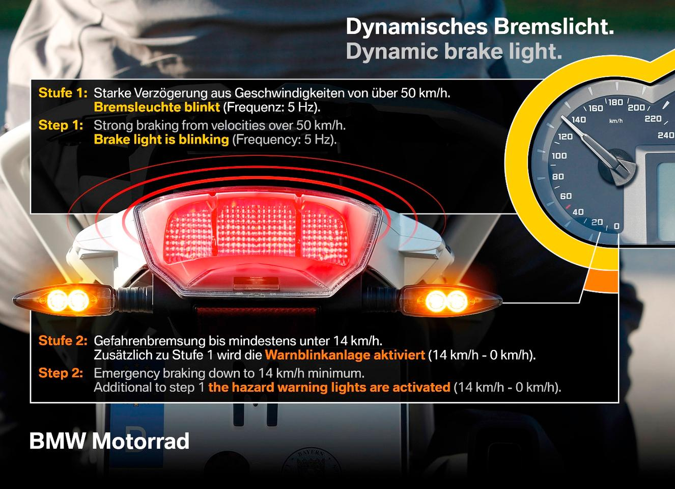 The dynamic brake light is designed to warn following traffic of the emergency braking action taking place up front