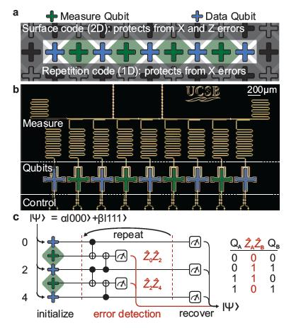 A schematic of the qubit error-correction system and corresponding algorithm (Photo: UC Santa Barbara)