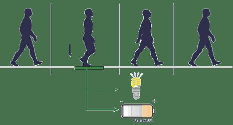 Pavegen diagram