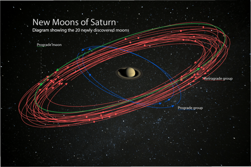A diagram showing the orbits of 20 newly-discovered moons orbiting Saturn
