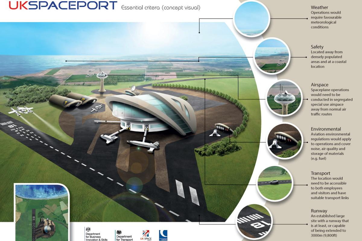 Artist's concept of the UK Spaceport, highlighting key issues (Image: Department of Transport)