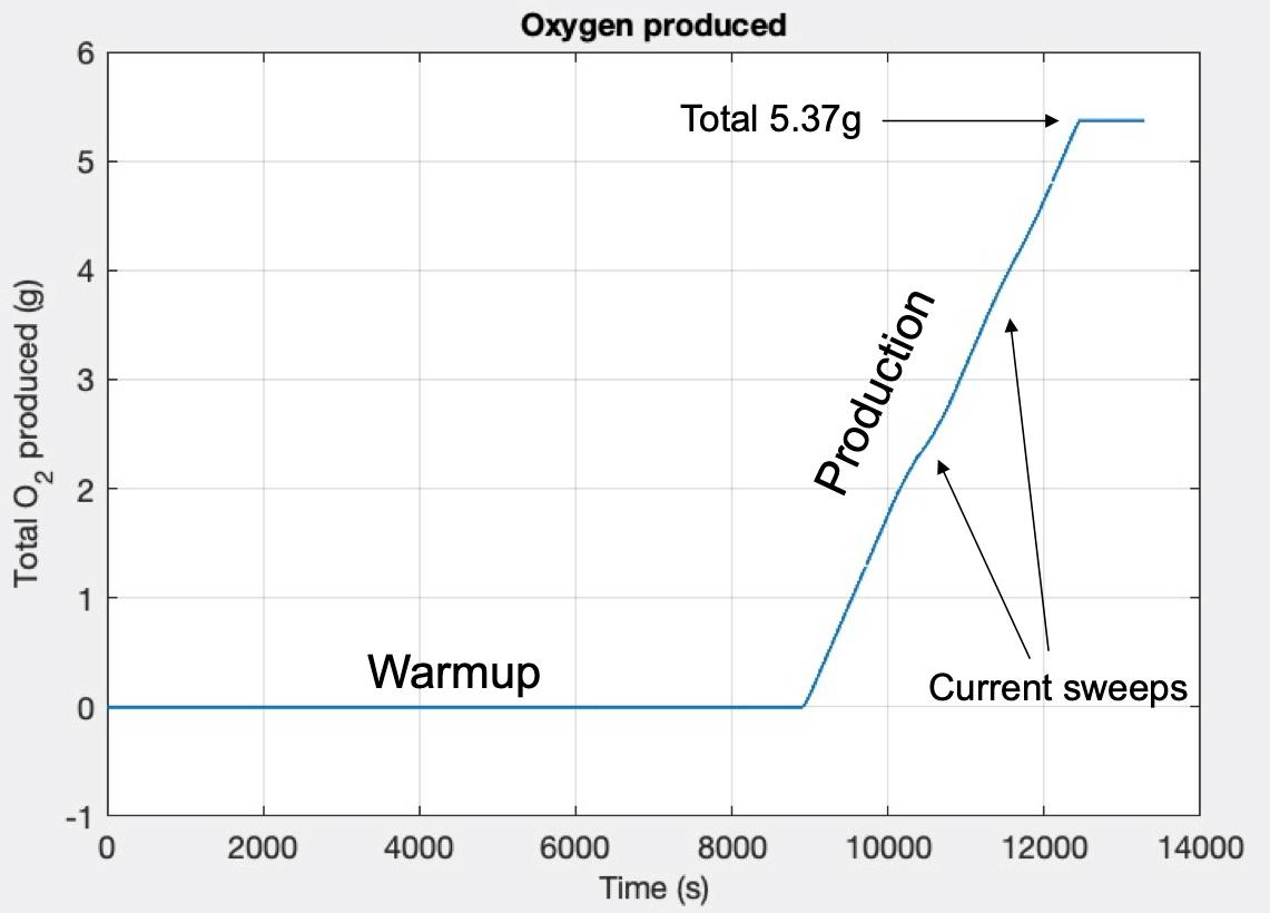 Graph of MOXIE's oxygen production