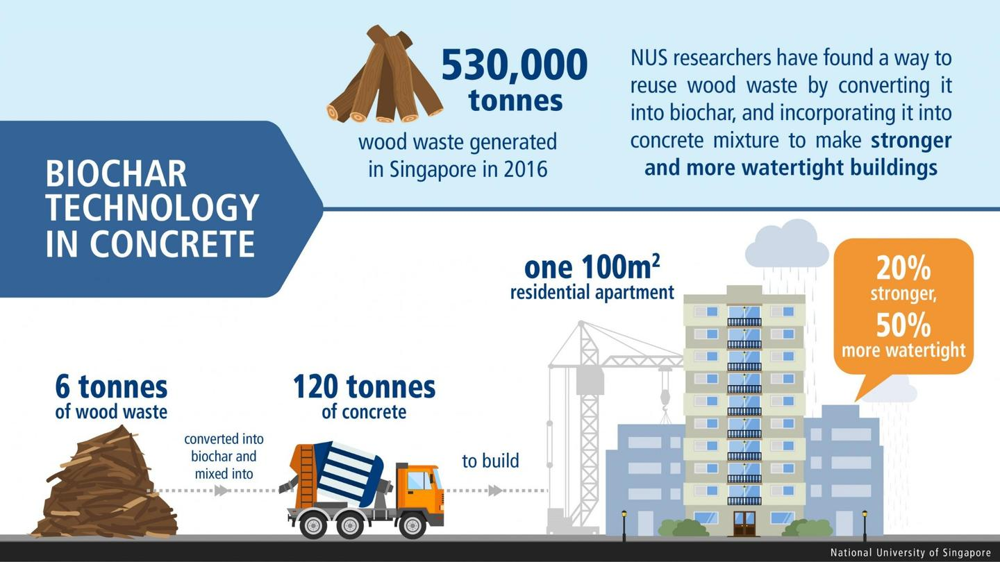 A NUS infographic illustrating how the new method could be used