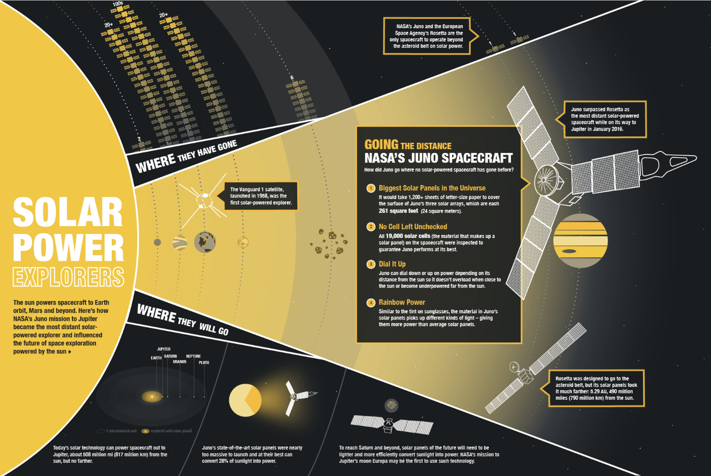 NASA infographic on the Juno mission