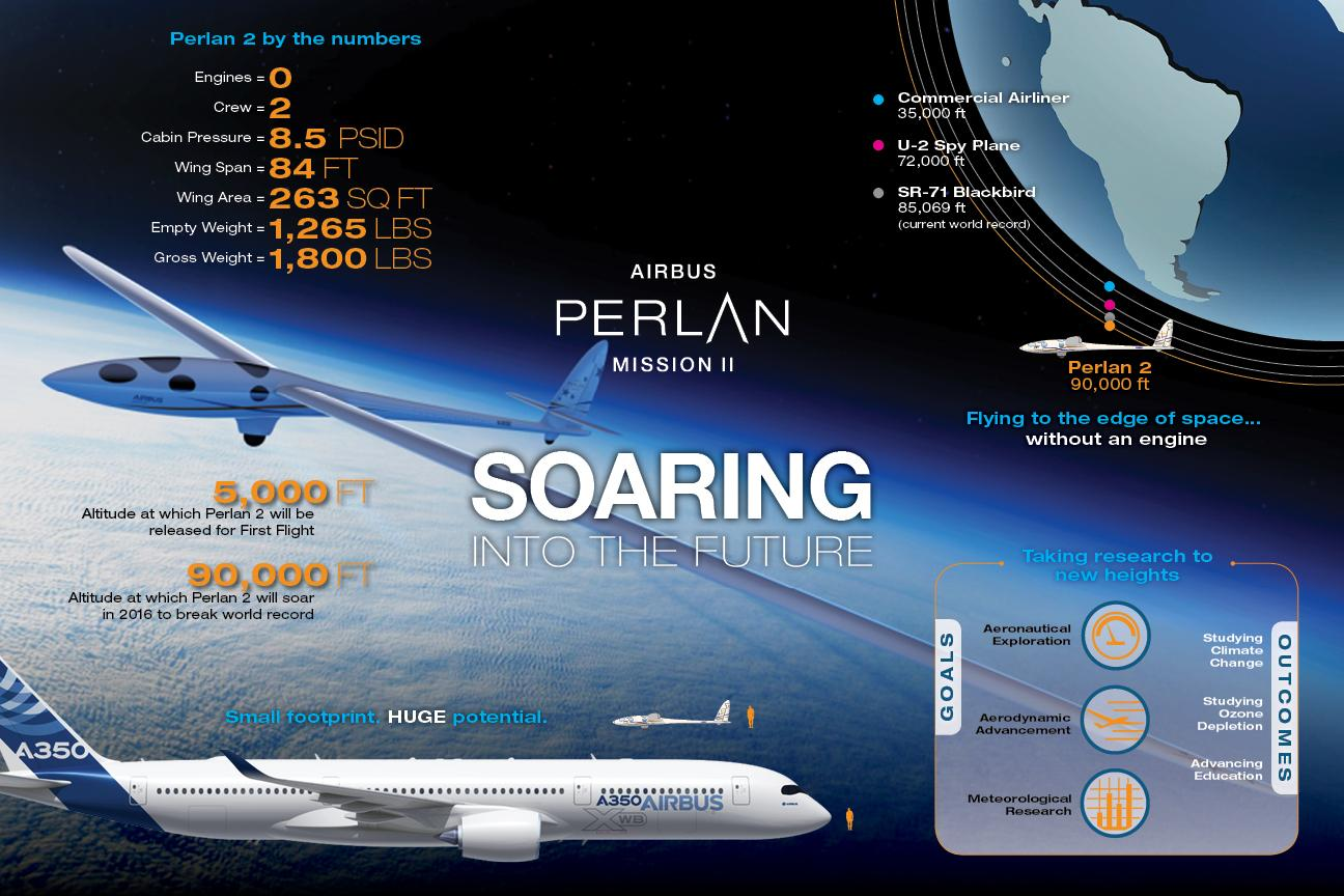Infographic on the Perlan Mission II aircraft