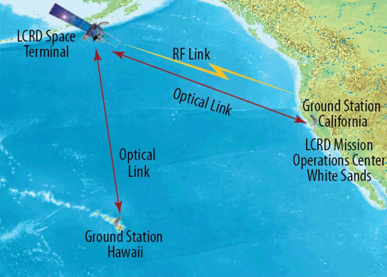 The LCRD would network with multiple ground stations in the event of bad weather (Image: NASA)