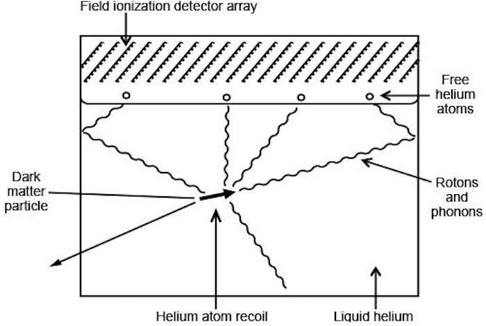 A diagram showing how the Brown University detector works: when adark matter particle bumps into a helium atom, it creates ripples through the superfluid and ejects helium atoms into the vacuum above, which are then ionized by an array of pins to amplify the signal