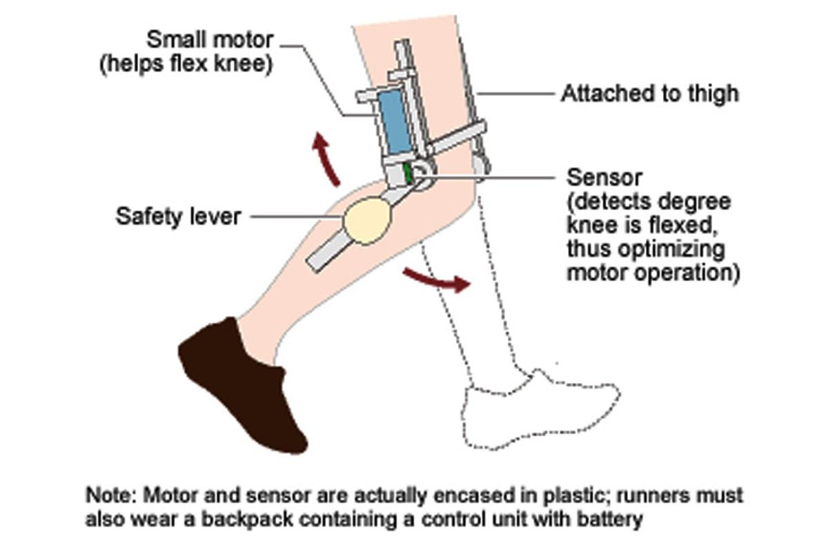 The 'motorized knee' enables runners to use 30 percent less muscle power
