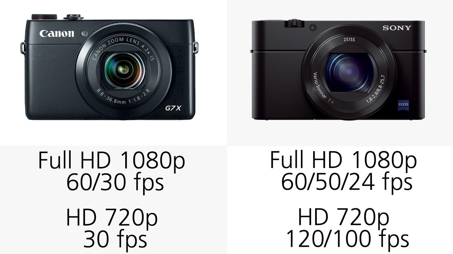 The Sony RX100 III offers better video options than the Canon G7 X