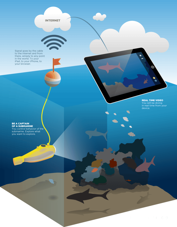 An illustration depicting how the AquatiCo system would work