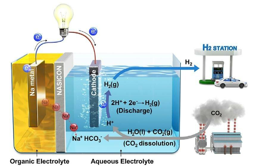 A diagram showing how the Hybrid-Na-CO2 System works