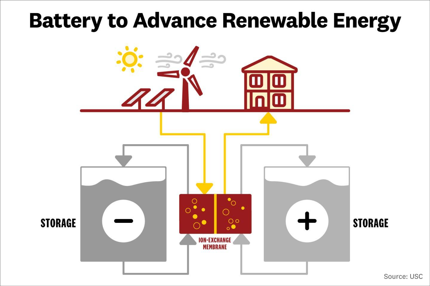 Diagram illustrating how the redox flow battery is expected to work