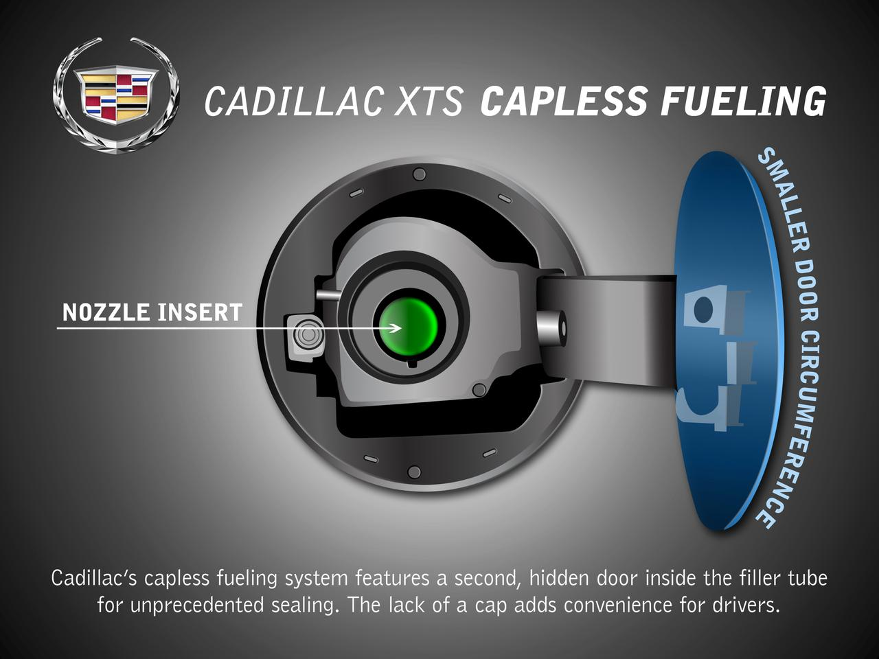 The capless fuel system is another small convenience that Cadillac brings to the 2013 XTS (Photo: General Motors)