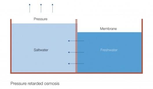Pressure Retarded Osmosis