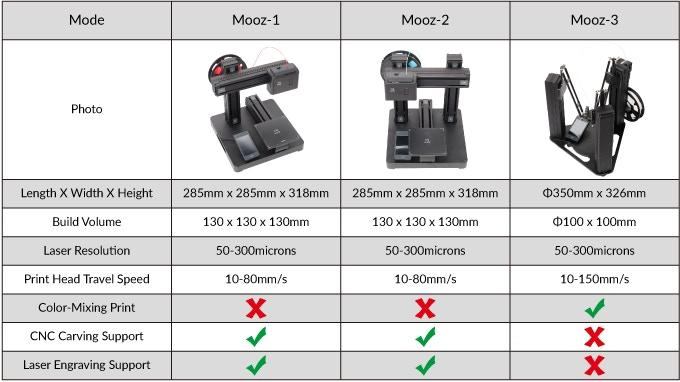 Mooz 1, 2 and 3 offer different capabilities.