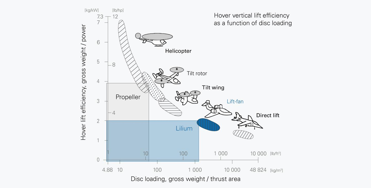 Lilium will lose a significant amount of efficiency in the hover phase due to its small rotors and high disc loading