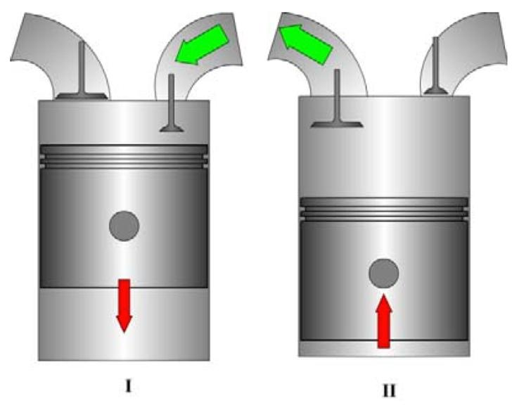 Illustration of Air-Motor Mode. I) Intake of compressed air, II) Air venting. Right port is connected to the pressure tank