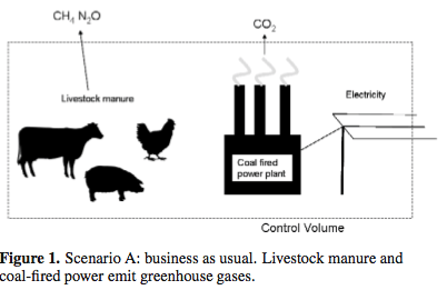 """The current state of affairs with manure and power generation.Image from """"Cow Power: The Energy and Emissions Benefits of Converting Manure to Biogas"""""""