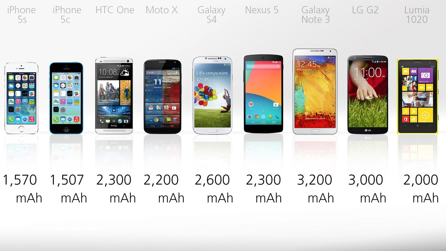 Battery capacities are all over the place, though they don't reflect actual battery life
