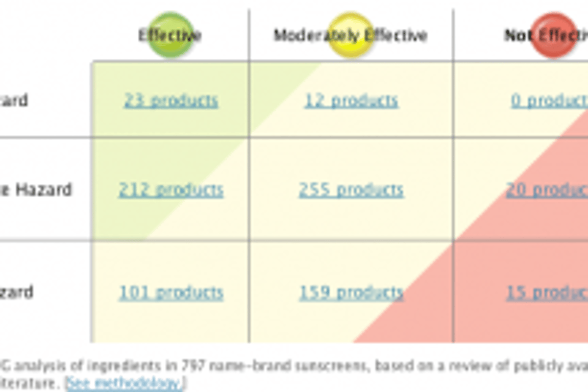 EWG analysis of ingredients in 806 name-brand sunscreens, based on a review of publicly available technical literature. Source: EWG