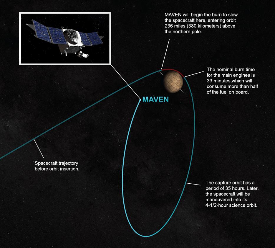 NASA graphic displaying MAVEN's orbital insertion proceedure (Image: NASA)