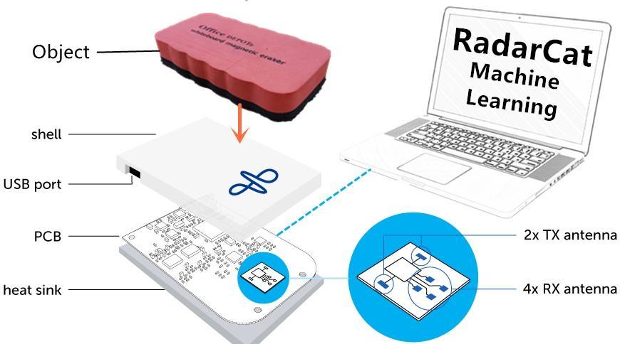 RadarCat is built around Google ATAP's Soli radar chip