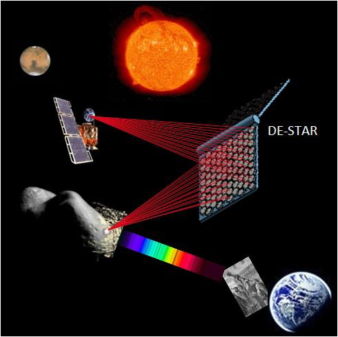 According to researchers, DE-STAR would consist of satellites designed to gather energy from the sun and convert it into an enormous phased array of lasers powerful enough to disintegrate an asteroid
