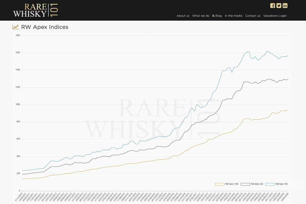 Indices are used to group assets to represent a specific market sector or an entire market, with the index's overall level calculated using the current prices of all the assets in the index, so that shifts in individual prices lead to the index rising or falling. RareWhisky101.com uses indices to track the rare whisky market. The RW101 database contains the auction values of more than 500,000 bottles of Single Malt Scotch covering 50,000 different bottlings. RW101's three apex indices are pictured, showing growth of 560%, 576% and 578% over the last decade. Ten weeks into the pandemic, whisky is performing far better as a hedge than almost any other asset class.