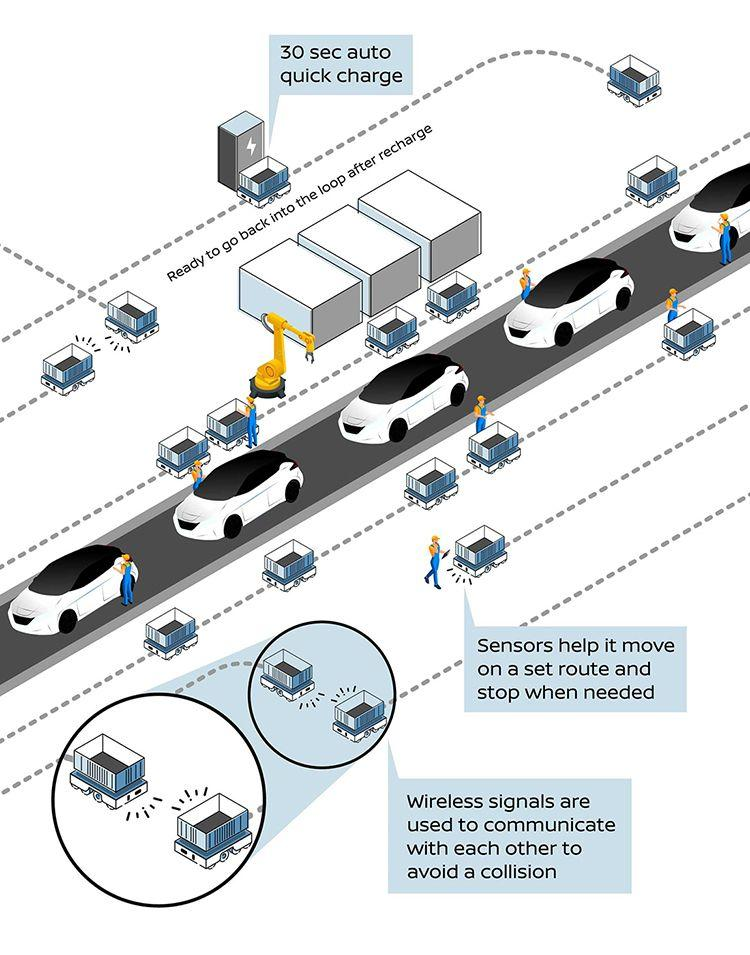 Diagram showing the automated guided vehicles in operation at a Nissan plant