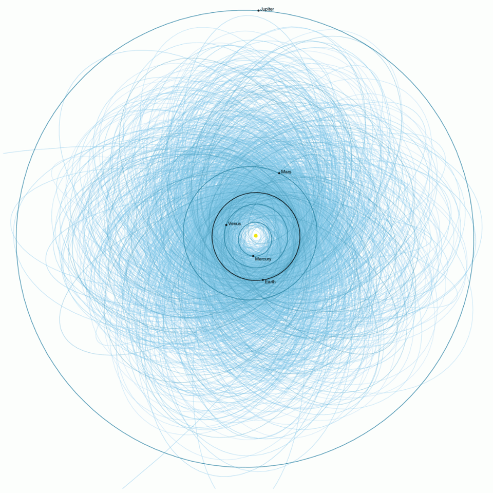 This 2013 plot by NASA JPL shows the orbits of potentially hazardous (more than 140 meters in diameter) near Earth objects that pass within 4.7 million miles of Earth's orbit