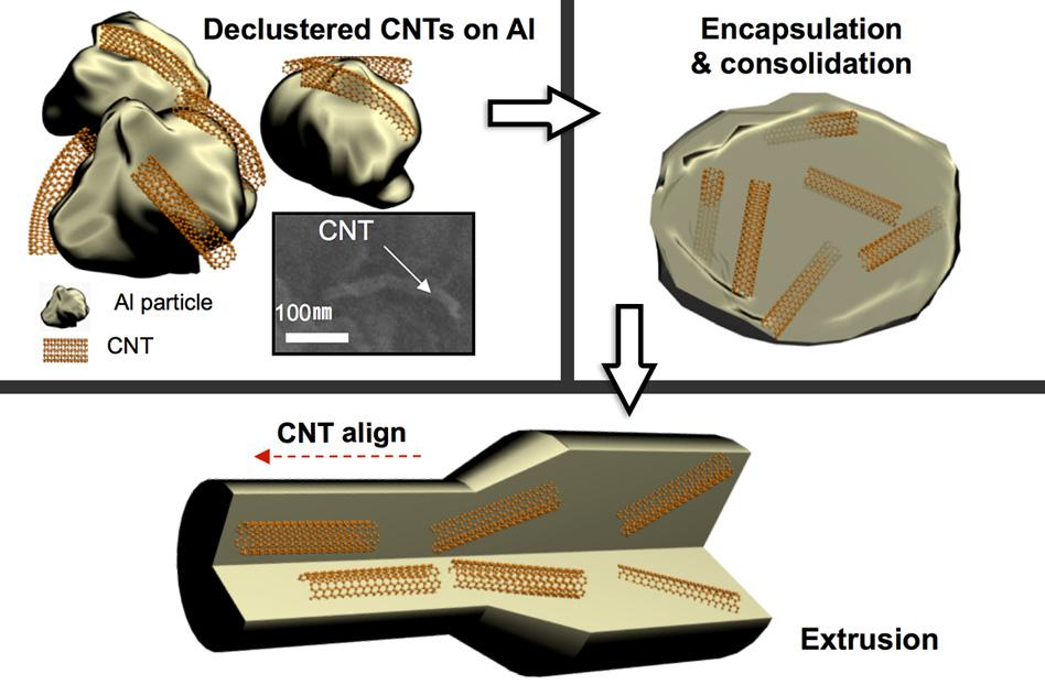 An example of how the researchers created aluminum with carbon nanotubes inside