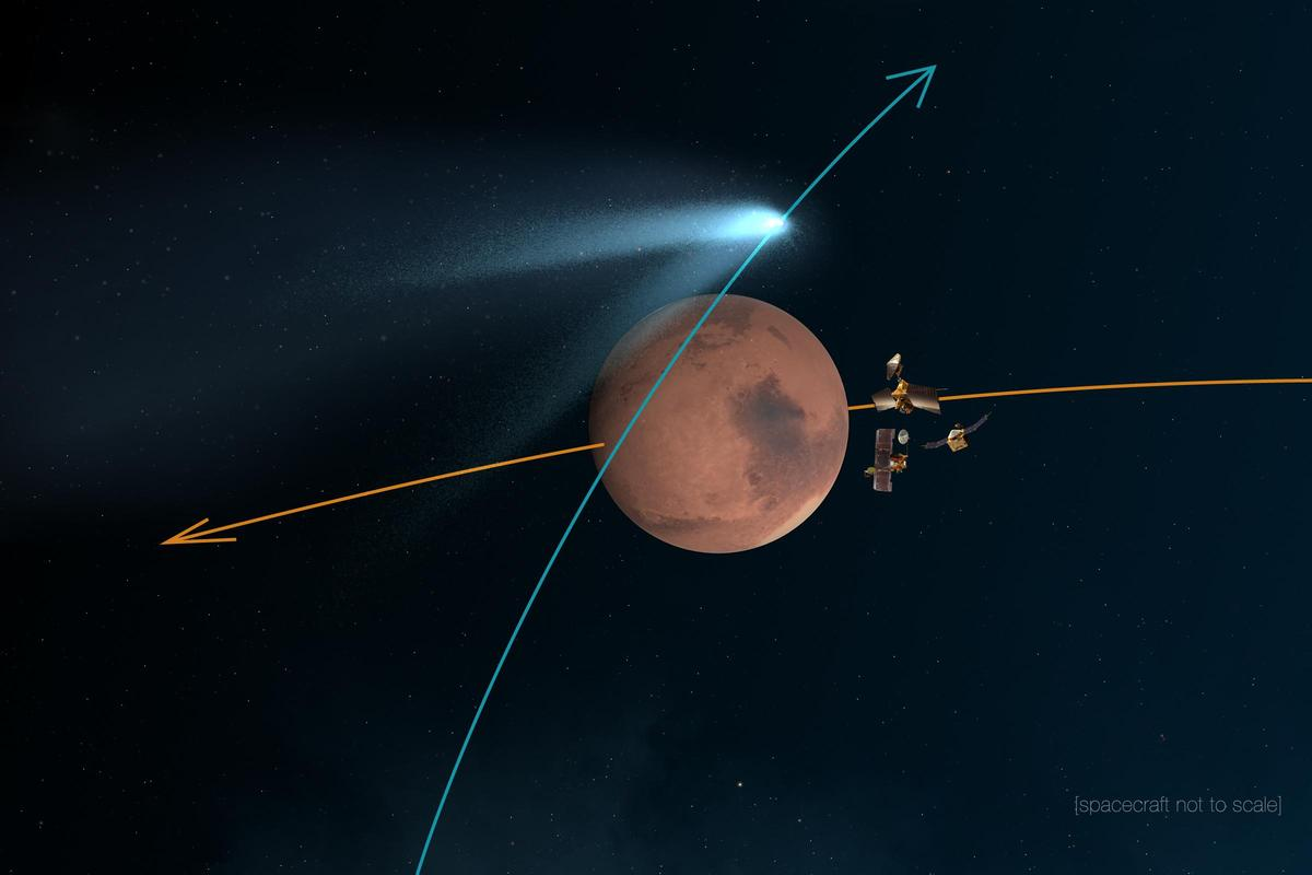All three of NASA's orbiters were moved to the far side of Mars to protect them from comet debris (Image: NASA)