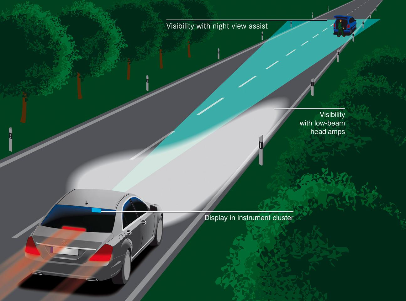 Night View Assist Plus utilizes infrared technology to improve the range of vision in situations in which the high beams cannot be used